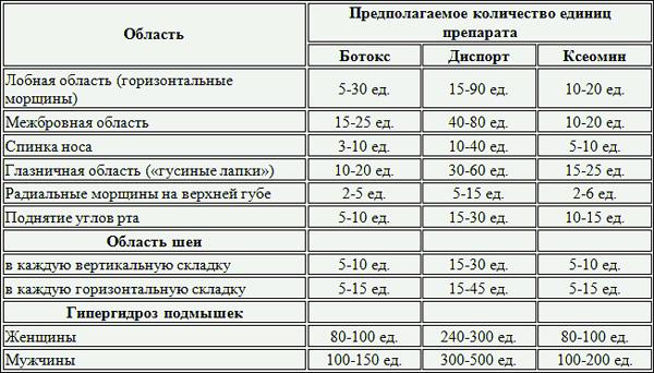 Dosage de la toxine botulique