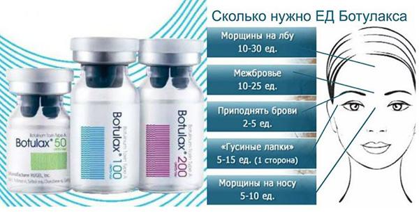 Posologie du médicament pour différentes zones du visage