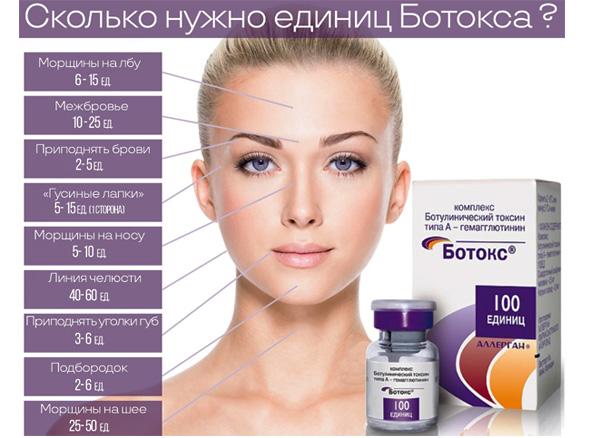 Le nombre d'unités de Botox pour différentes zones